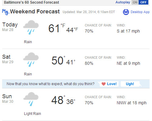 weekend weather 3-28